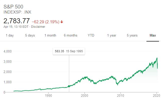 График индекса S&P500