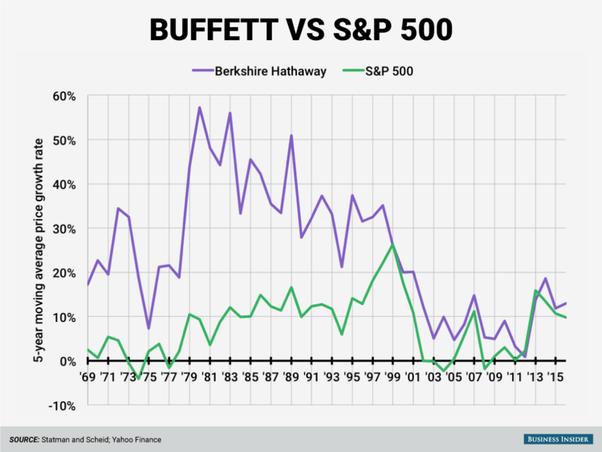 Графики доходности фонда Баффета и американского рынка акций