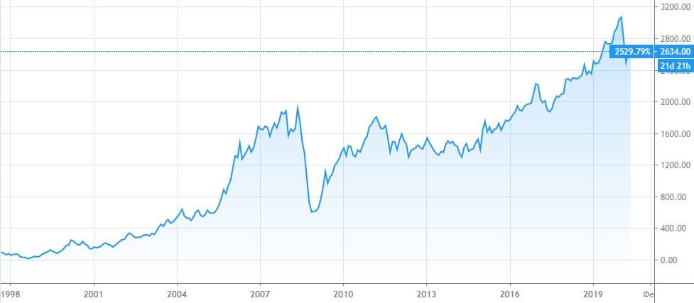 График индекса ММВБ 1998-2020