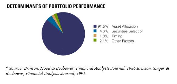 Доли факторов, которые вносят вклад в результат инвестиций