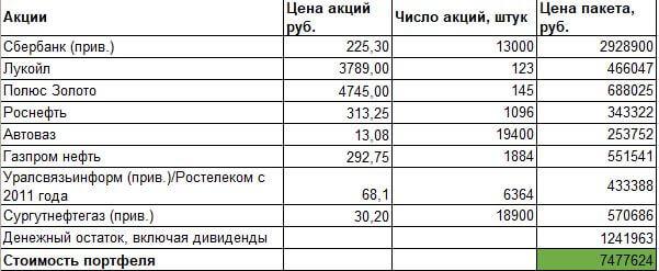 Стоимость портфеля Лукерии