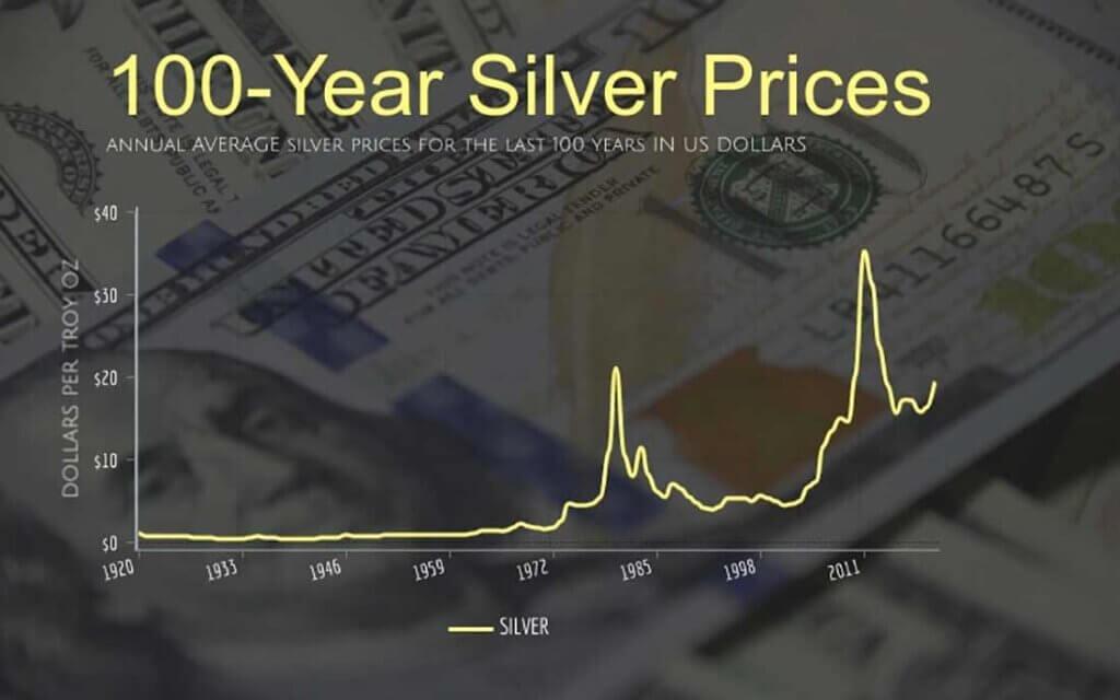 Исторический график серебра